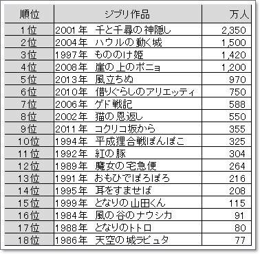 観客動員数ランキング2.jpg