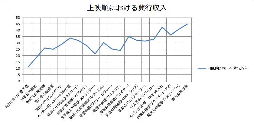 http://anitabi.net/blog/konanrank.jpg